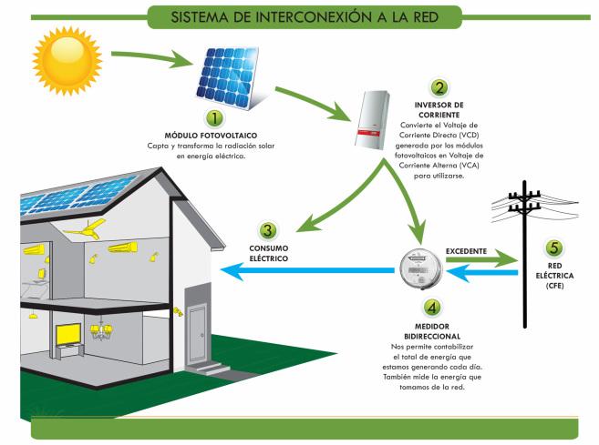 Sistemas Fotovoltaicos Renovateknia